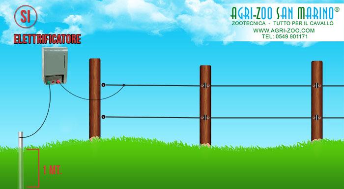 Schema Recinto Elettrico Per Cinghiali : Realizzazione recinto elettrico per cavalli cani o bestiame